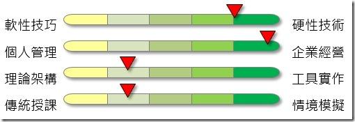 500 企業專案治理 課程屬性表
