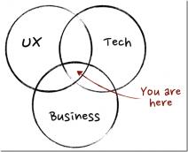 產品經理(Product Manager)究竟是一個什麼樣的職位?