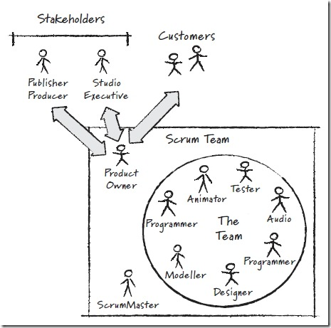 The Scrum Roles