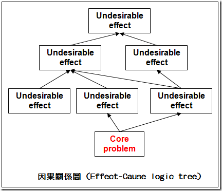因果關係圖 (Effect-Cause Logic Tree)