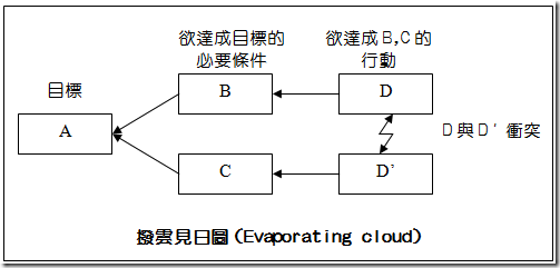 撥雲見日圖 (Evaporating Cloud)